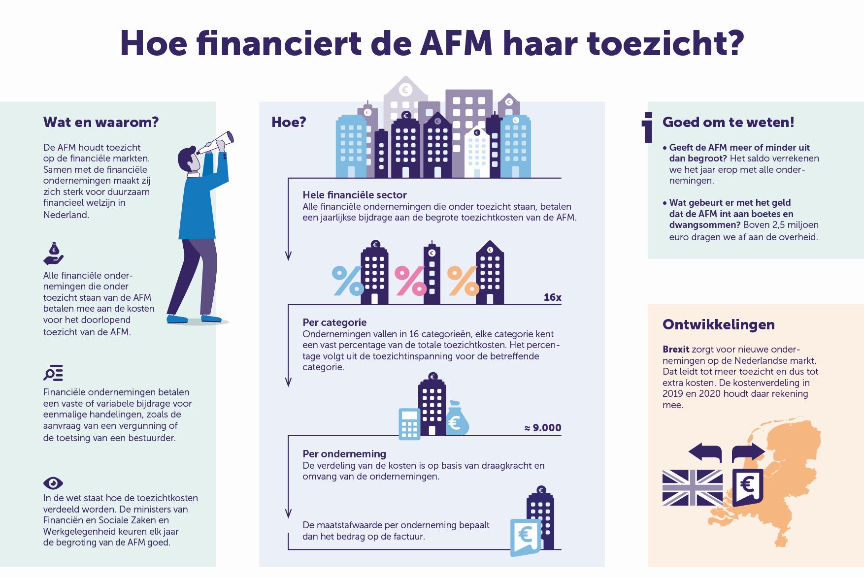 hoe wordt de AFM gefinancierd